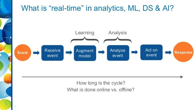 Open blueprint for real time analytics in retail big data applicatio 4 malvernweather Choice Image