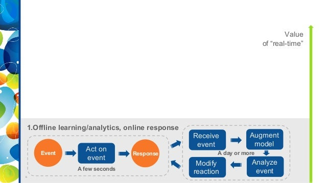Open blueprint for real time analytics in retail big data applicatio learning analysis 6 malvernweather Choice Image