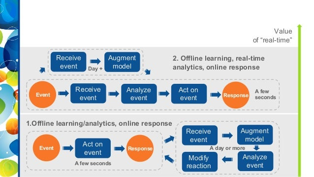 Open blueprint for real time analytics in retail big data applicatio open blueprint for real time analytics in retail big data applications in fashion meetup september 2017 malvernweather Choice Image