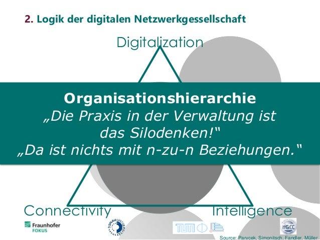 Mobility Digitalization Connectivity Intelligence Source: Parycek, Simonitsch, Fandler, Müller 2. Logik der digitalen Netz...