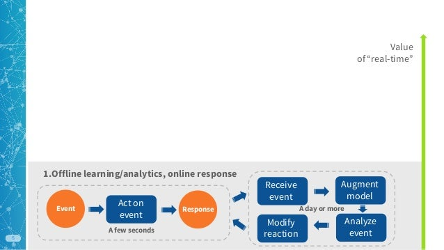 Open blueprint for real time analytics in retail strata hadoop worl 6 malvernweather Images