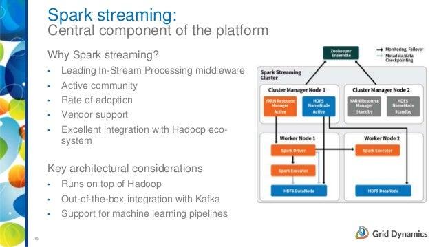 In stream processing service blueprint reference architecture for re in stream processing service blueprint reference architecture for real time big data applications malvernweather Gallery