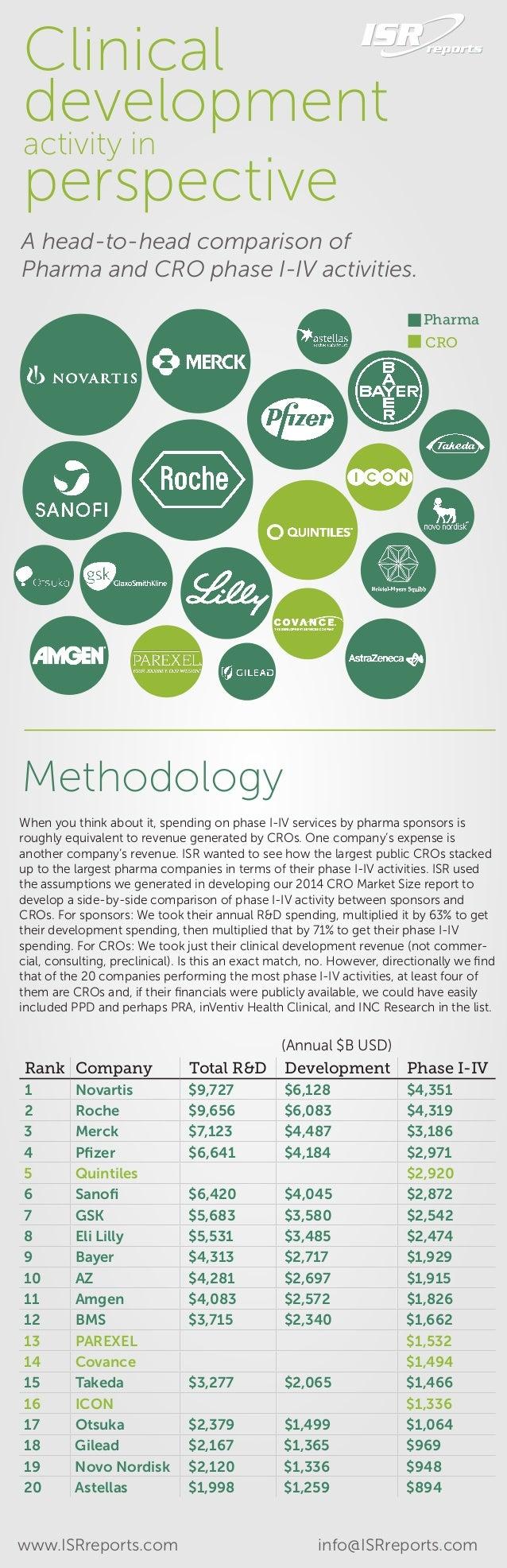 Pharma CRO A head-to-head comparison of Pharma and CRO phase I-IV activities. Rank Company Total R&D Development Phase I-I...