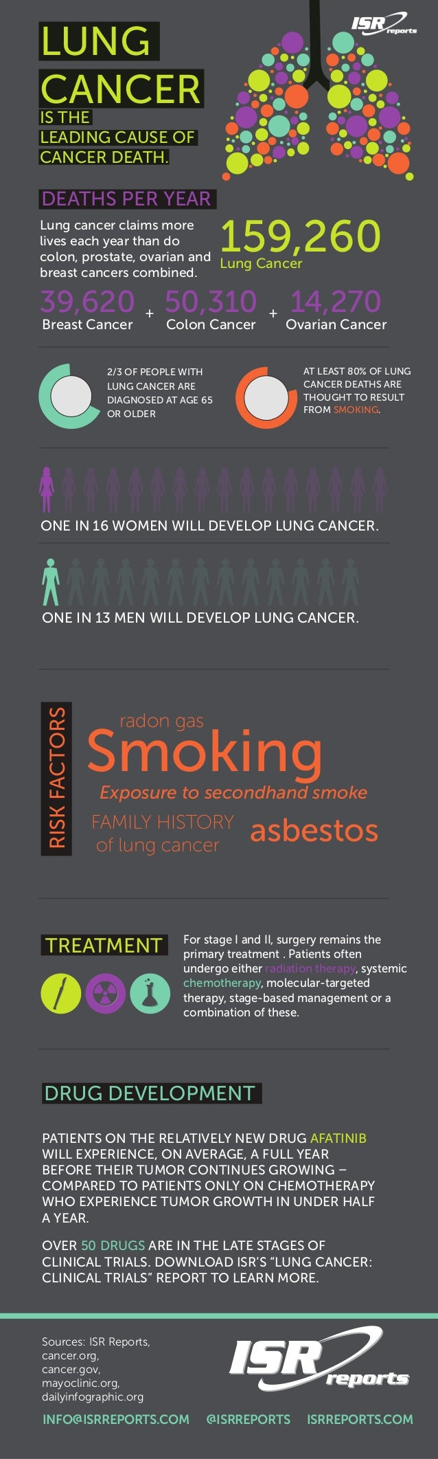 Lung cancer claims more lives each year than do colon, prostate, ovarian and breast cancers combined. 39,620 Breast Cancer...