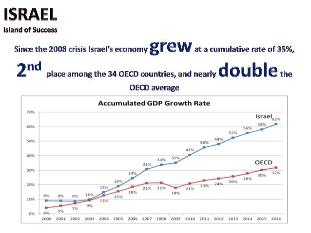 Over $ 100 billion foreign-exchange reserves make Israel one of the leading countries in terms of foreign- exchange reserv...
