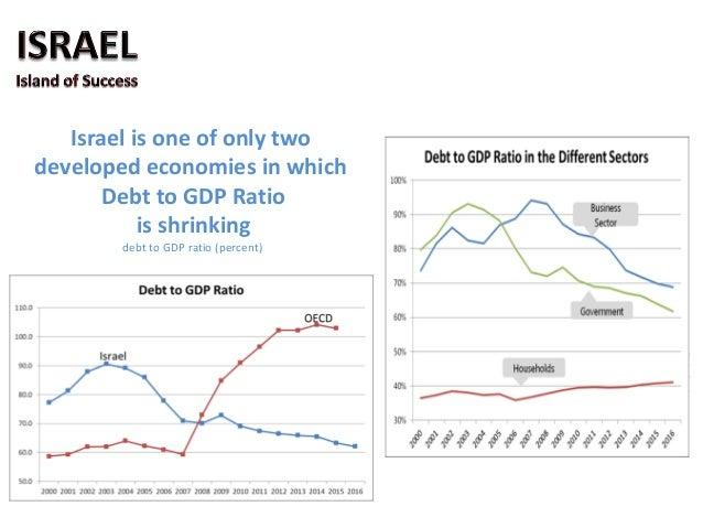 o Technological advantage o The Entrepreneurial Advantage o The Global Advantage o Demographic Advantage of the Israeli's ...