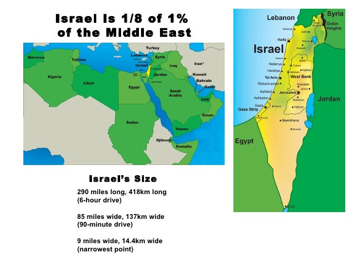 Israel is 1/8 of 1%  of the Middle East 290 miles long, 418km long (6-hour drive) 85 miles wide, 137km wide  (90-minute dr...