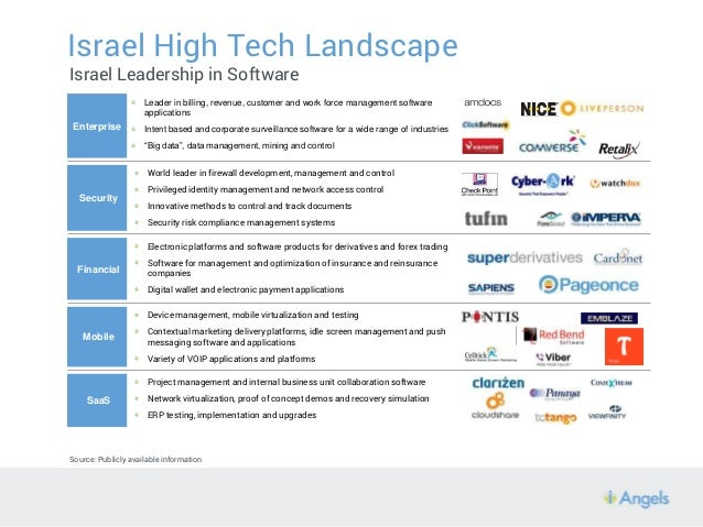 Israel High Tech is on Fire - You can participate too