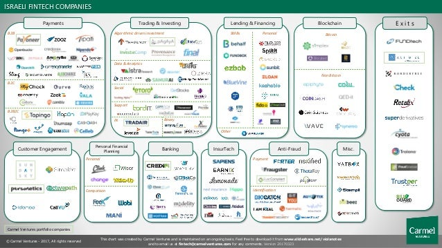 Payments ISRAELI FINTECH COMPANIES Carmel Ventures portfolio companies This chart was created by Carmel Ventures and is ma...