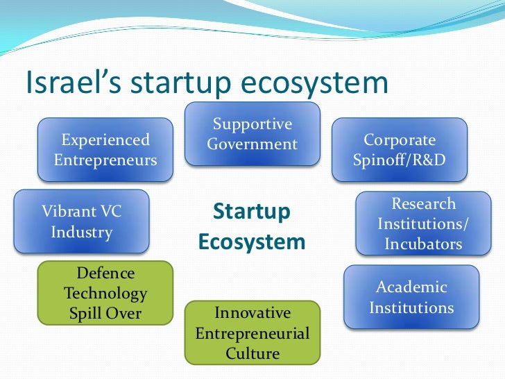 high tech industry in israel essay The next energy revolution the promise and peril of high-tech innovation.