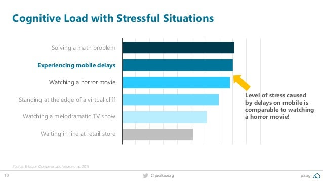 10 pa.ag@peakaceag Cognitive Load with Stressful Situations Source: Ericsson ConsumerLab, Neurons Inc. 2015 Solving a math...