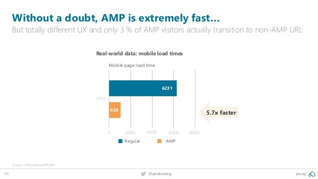 38 pa.ag@peakaceag Without a doubt, AMP is extremely fast… But totally different UX and only 3 % of AMP visitors actually ...