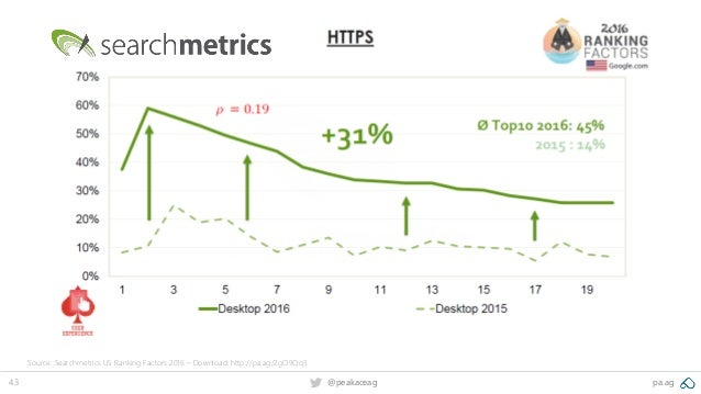 43 @peakaceag pa.ag Source: Searchmetrics US Ranking Factors 2016 – Download: http://pa.ag/2gO9Qq3