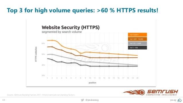 44 @peakaceag pa.ag Top 3 for high volume queries: >60 % HTTPS results! Source: SEMrush Ranking Factors 2017 - https://sem...