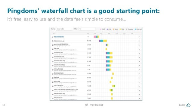 55 @peakaceag pa.ag Pingdoms' waterfall chart is a good starting point: It's free, easy to use and the data feels simple t...