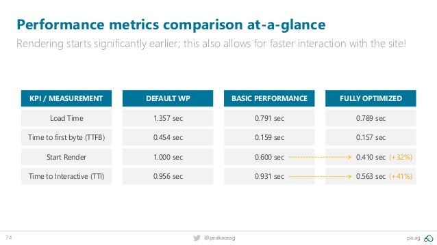 74 @peakaceag pa.ag Performance metrics comparison at-a-glance Rendering starts significantly earlier; this also allows fo...