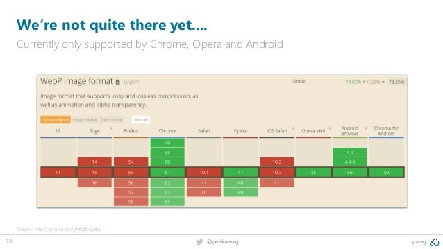 78 @peakaceag pa.ag We're not quite there yet.... Currently only supported by Chrome, Opera and Android Source: http://can...