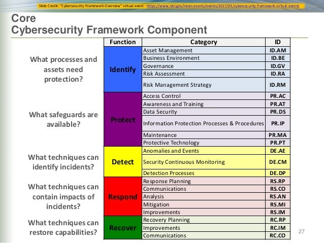 Implementing a Security Management Framework