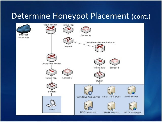 a client honeypot approach for security Malware identification embedded into malicious websites using client honeypot based on hybrid detection supinder kaur1, harpreet.