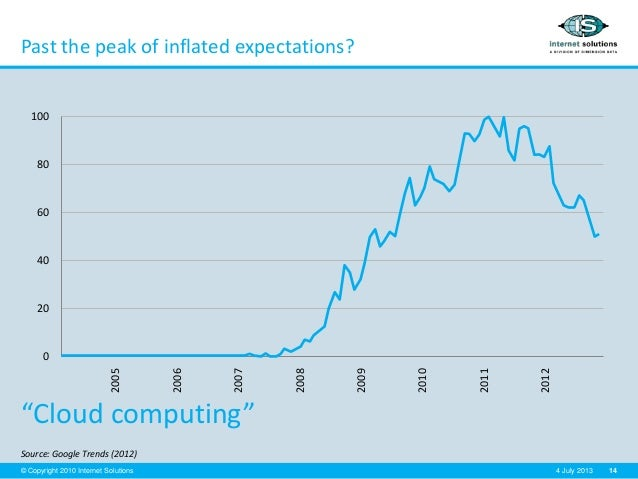 """14© Copyright 2010 Internet Solutions 4 July 2013 Past the peak of inflated expectations? Source: Google Trends (2012) """"Cl..."""