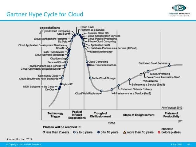 15© Copyright 2010 Internet Solutions 4 July 2013 Gartner Hype Cycle for Cloud Source: Gartner 2012