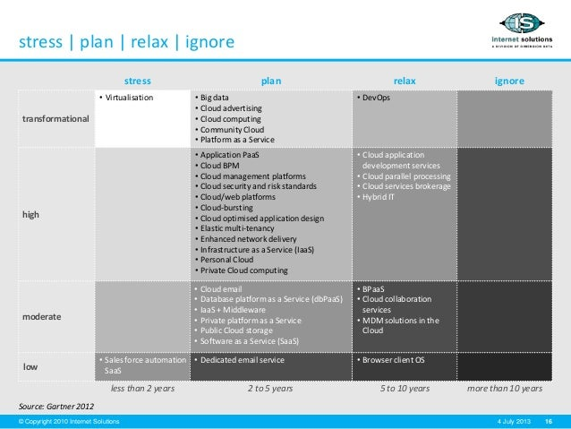 16© Copyright 2010 Internet Solutions 4 July 2013 • Virtualisation • Big data • Cloud advertising • Cloud computing • Comm...