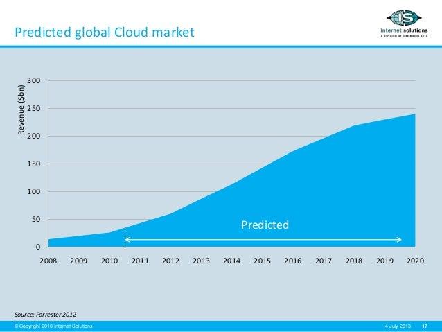 17© Copyright 2010 Internet Solutions 4 July 2013 Predicted global Cloud market Source: Forrester 2012 0 50 100 150 200 25...