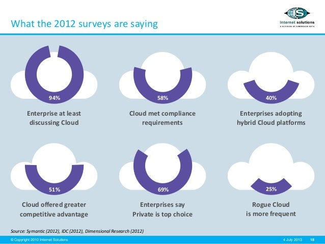 18© Copyright 2010 Internet Solutions 4 July 2013 What the 2012 surveys are saying Source: Symantic (2012), IDC (2012), Di...