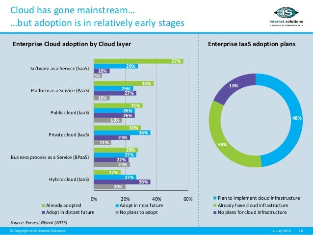 19© Copyright 2010 Internet Solutions 4 July 2013 Cloud has gone mainstream… …but adoption is in relatively early stages S...