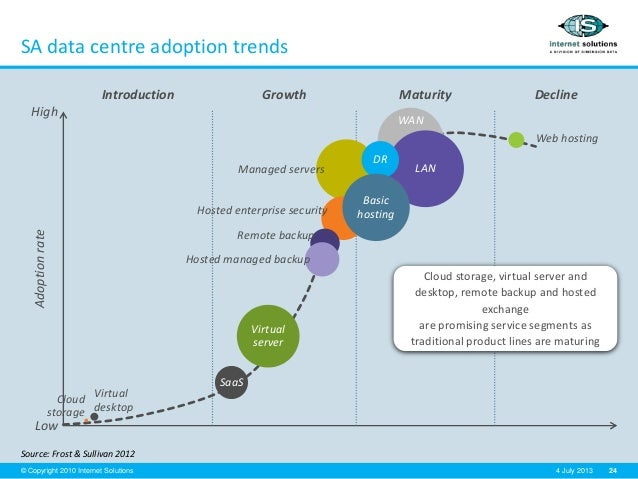 24© Copyright 2010 Internet Solutions 4 July 2013 SA data centre adoption trends Source: Frost & Sullivan 2012 Low High Ad...