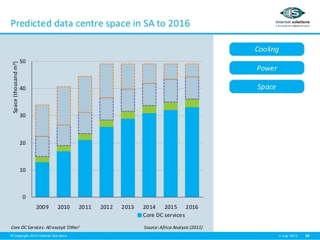26© Copyright 2010 Internet Solutions 4 July 2013 Predicted data centre space in SA to 2016 Core DC Services: All except '...