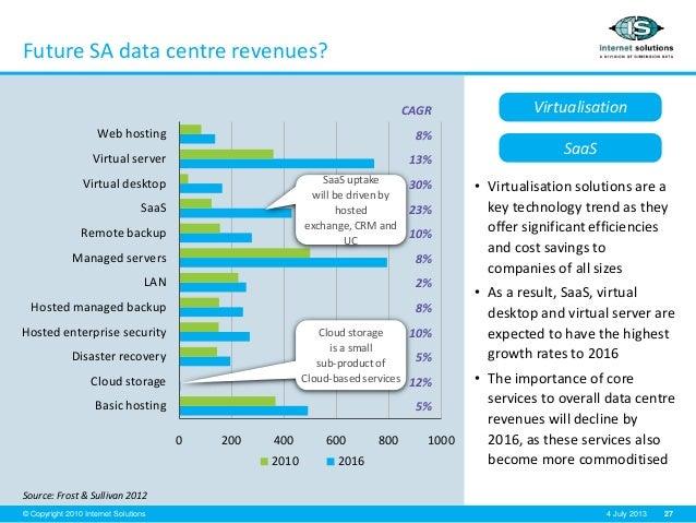 27© Copyright 2010 Internet Solutions 4 July 2013 Future SA data centre revenues? Source: Frost & Sullivan 2012 • Virtuali...