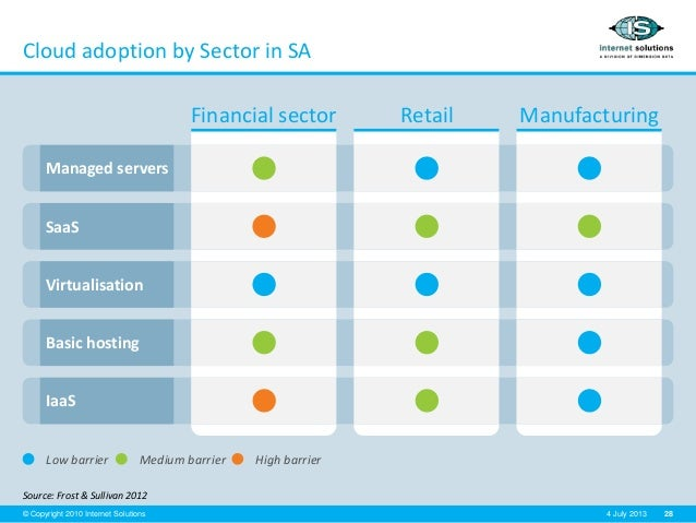 28© Copyright 2010 Internet Solutions 4 July 2013 Financial sector Retail Manufacturing Cloud adoption by Sector in SA Sou...