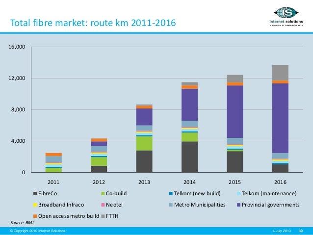 30© Copyright 2010 Internet Solutions 4 July 2013 Total fibre market: route km 2011-2016 Source: BMI 0 4,000 8,000 12,000 ...