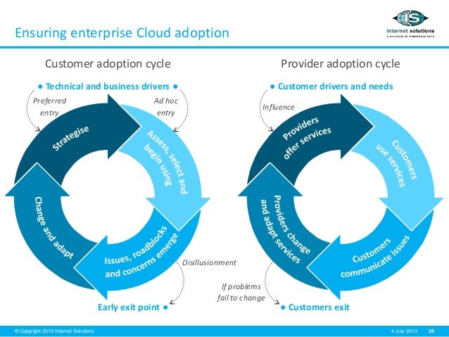 33© Copyright 2010 Internet Solutions 4 July 2013 Ensuring enterprise Cloud adoption Customer adoption cycle ● Technical a...