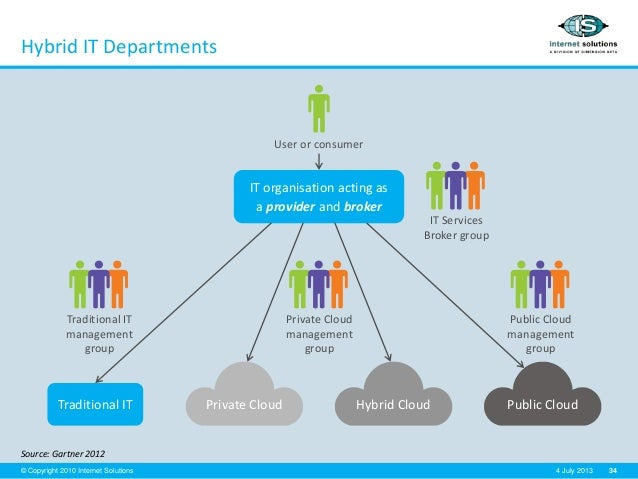34© Copyright 2010 Internet Solutions 4 July 2013 Hybrid IT Departments Source: Gartner 2012 IT organisation acting as a p...