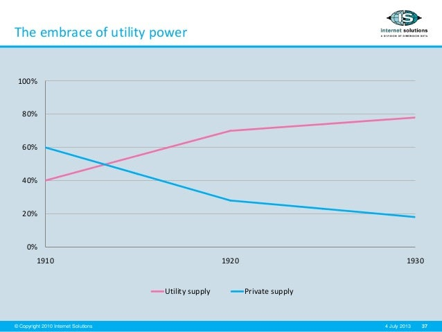 37© Copyright 2010 Internet Solutions 4 July 2013 The embrace of utility power 0% 20% 40% 60% 80% 100% 1910 1920 1930 Util...