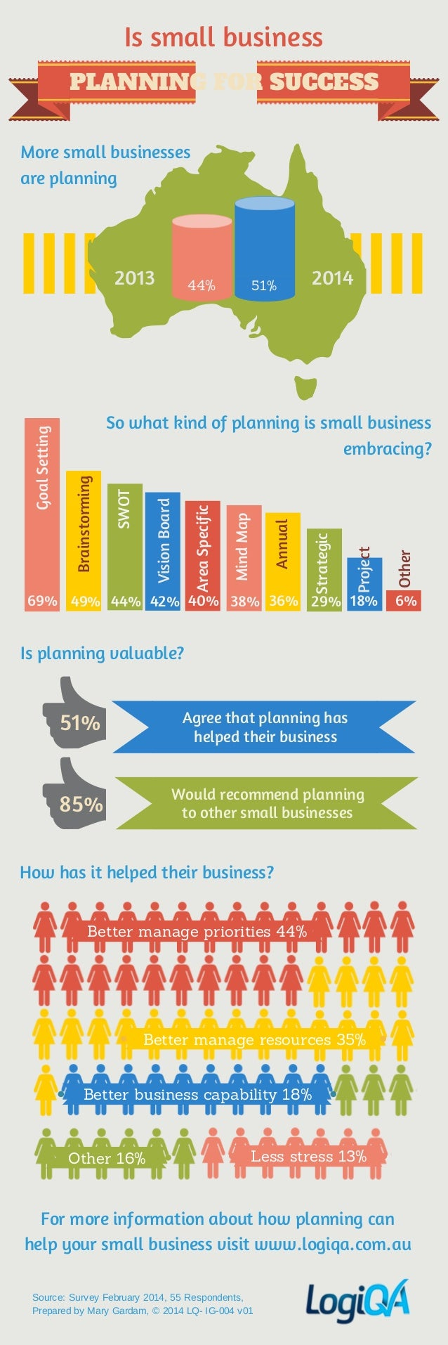 Is small business PLANNING FOR SUCCESS More small businesses are planning  44%  51%  2014  69% 49% 44% 42% 40% 38% 36% 29%...