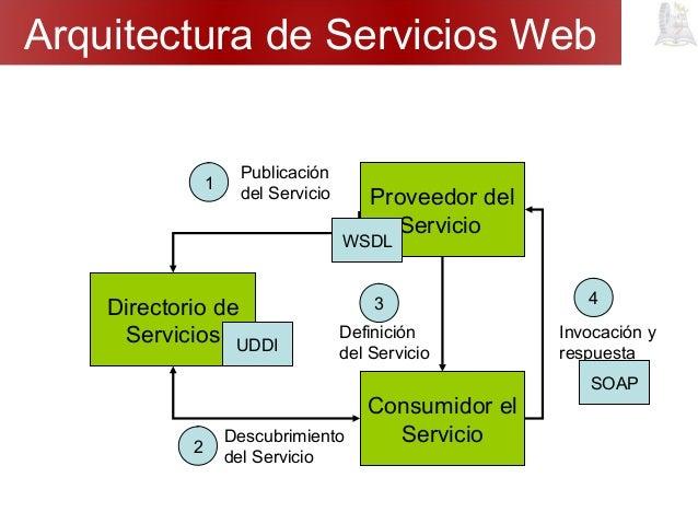arquitectura orientada a servicios