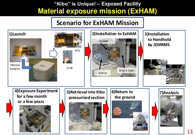 1)Launch 2)Installation to ExHAM 4)Exposure Experiment for a few month or a few years Airlock ExHAM Airlock Table Mission ...