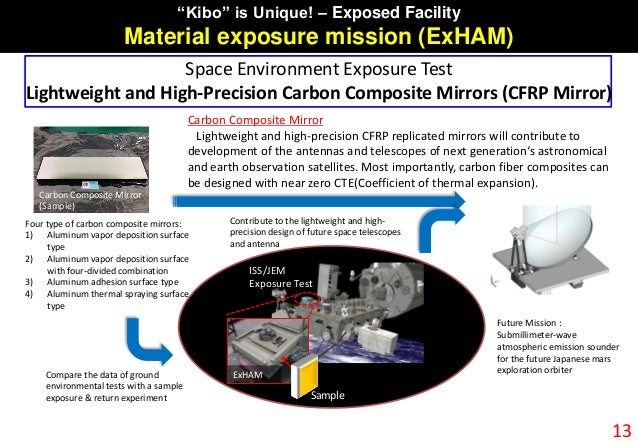 """""""Kibo"""" is Unique! – Exposed Facility Material exposure mission (ExHAM) 13 Space Environment Exposure Test Lightweight and ..."""