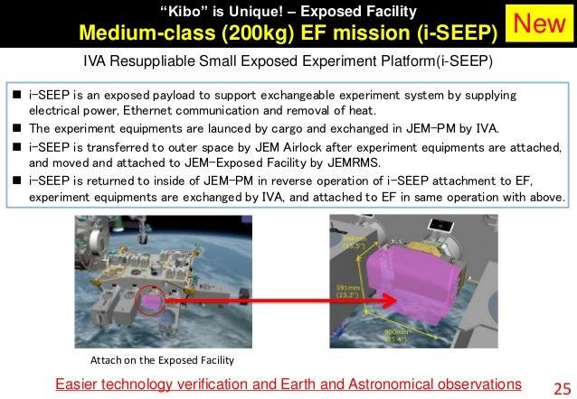 """""""Kibo"""" is Unique! – Exposed Facility Medium-class (200kg) EF mission (i-SEEP) 25 IVA Resuppliable Small Exposed Experiment..."""