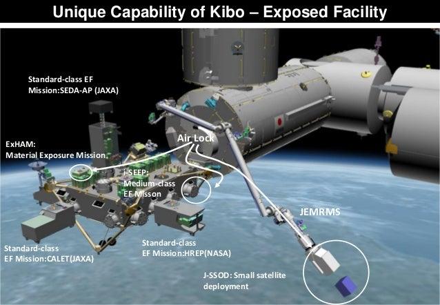 ExHAM: Material Exposure Mission Standard-class EF Mission:CALET(JAXA) Air Lock i-SEEP: Medium-class EF Misson J-SSOD: Sma...