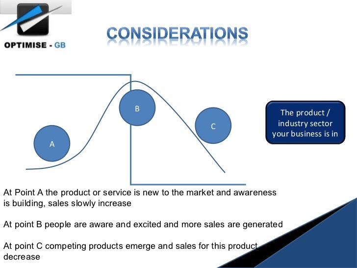 A B C At Point A the product or service is new to the market and awareness is building, sales slowly increase At point B p...