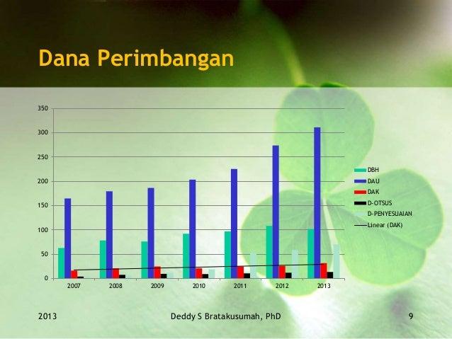 Dana Perimbangan 2013 Deddy S Bratakusumah, PhD 9 0 50 100 150 200 250 300 350 2007 2008 2009 2010 2011 2012 2013 DBH DAU ...