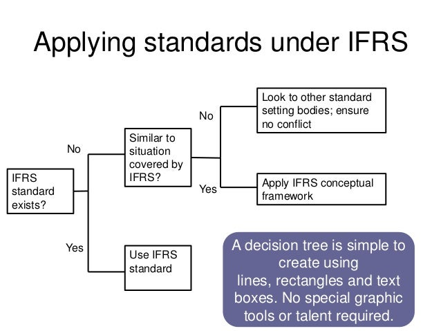 Applying standards under IFRSIFRSstandardexists?Use IFRSstandardSimilar tosituationcovered byIFRS? Apply IFRS conceptualfr...