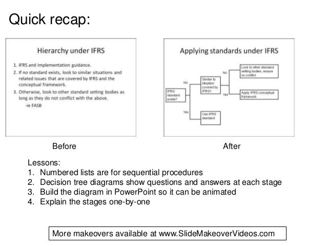 Before AfterLessons:1. Numbered lists are for sequential procedures2. Decision tree diagrams show questions and answers at...