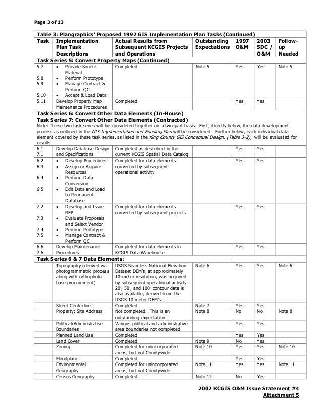 2002 KCGIS O&M Issue Status Report #4: Status of Original