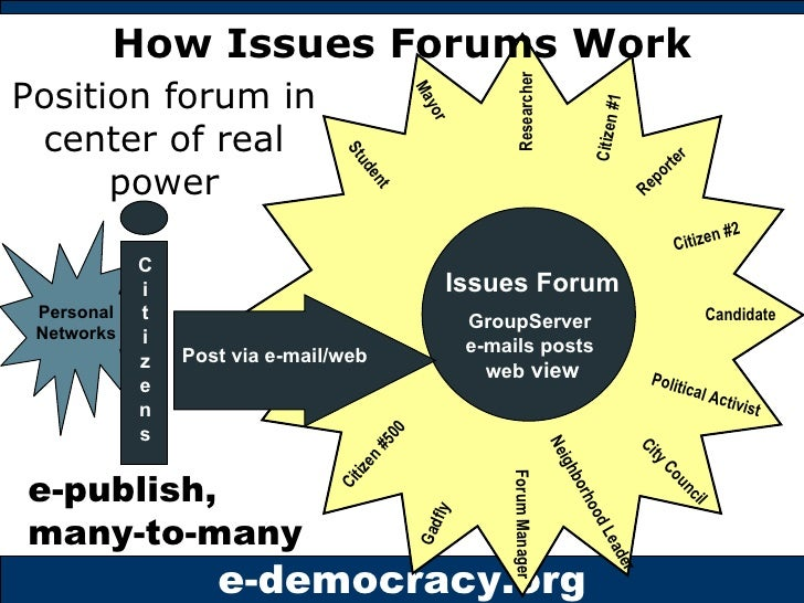 How Issues Forums Work Position forum in center of real power Political Activist Reporter Citizen #1 Mayor Citizen #2 Cand...
