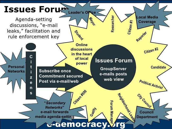 """Issues Forums Agenda-setting discussions, """"e-mail leaks,"""" facilitation and rule enforcement key Political Activist Reporte..."""